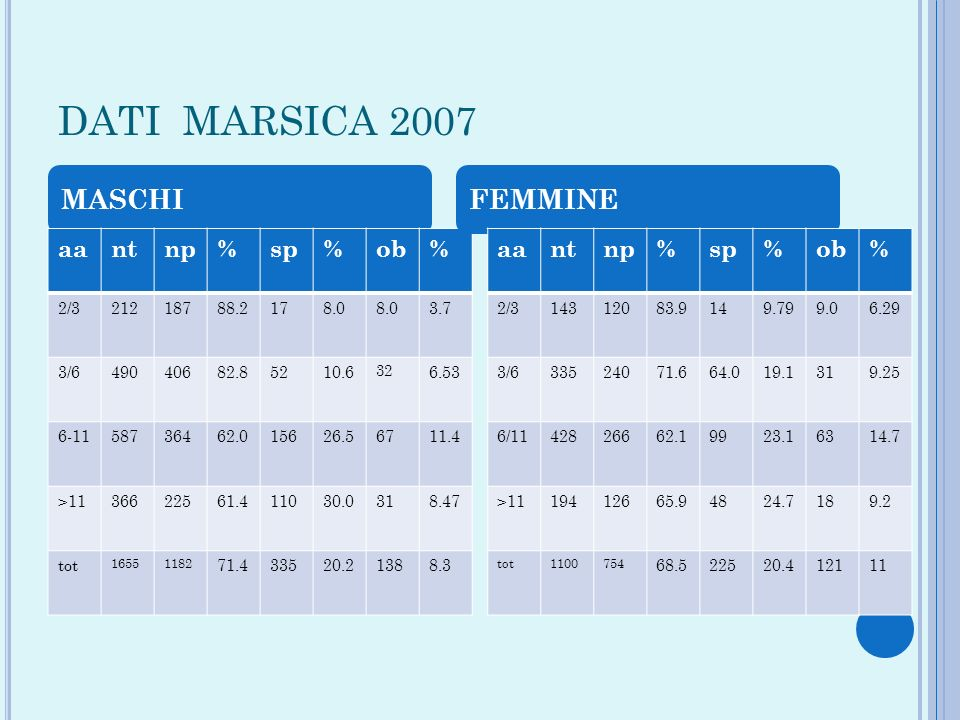 DATI MARSICA 2007 MASCHI FEMMINE aa nt np % sp ob aa nt np % sp ob 2/3