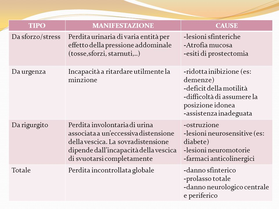 TIPO MANIFESTAZIONE. CAUSE. Da sforzo/stress. Perdita urinaria di varia entità per effetto della pressione addominale (tosse,sforzi, starnuti,..)