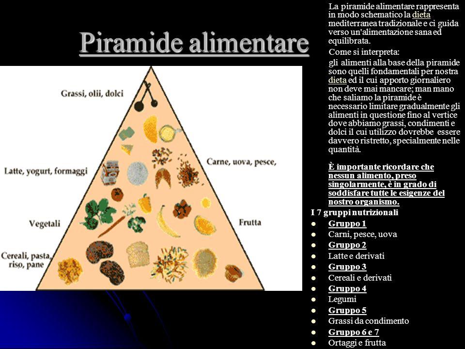 La piramide alimentare rappresenta in modo schematico la dieta mediterranea tradizionale e ci guida verso un alimentazione sana ed equilibrata.