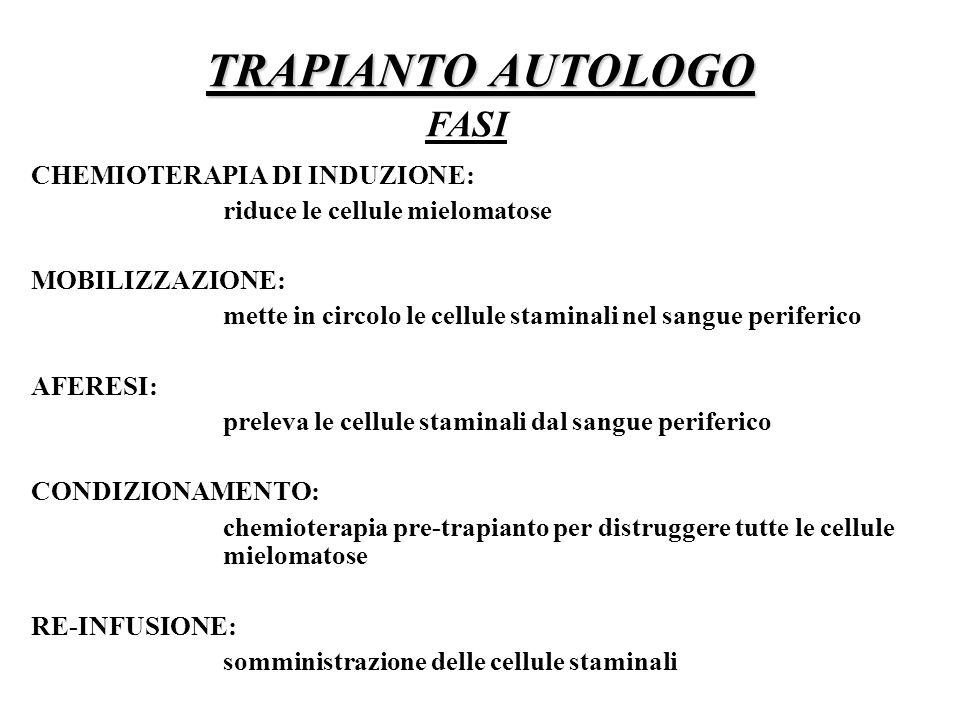 TRAPIANTO AUTOLOGO FASI CHEMIOTERAPIA DI INDUZIONE: