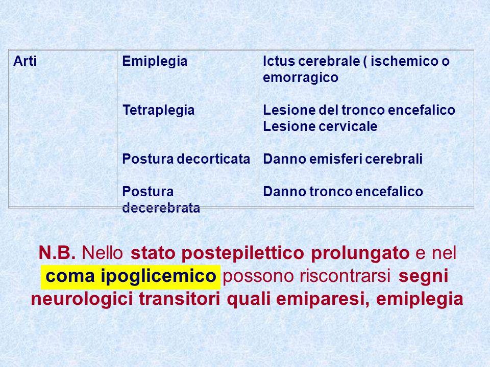 Arti Emiplegia. Tetraplegia. Postura decorticata. Postura decerebrata. Ictus cerebrale ( ischemico o emorragico.