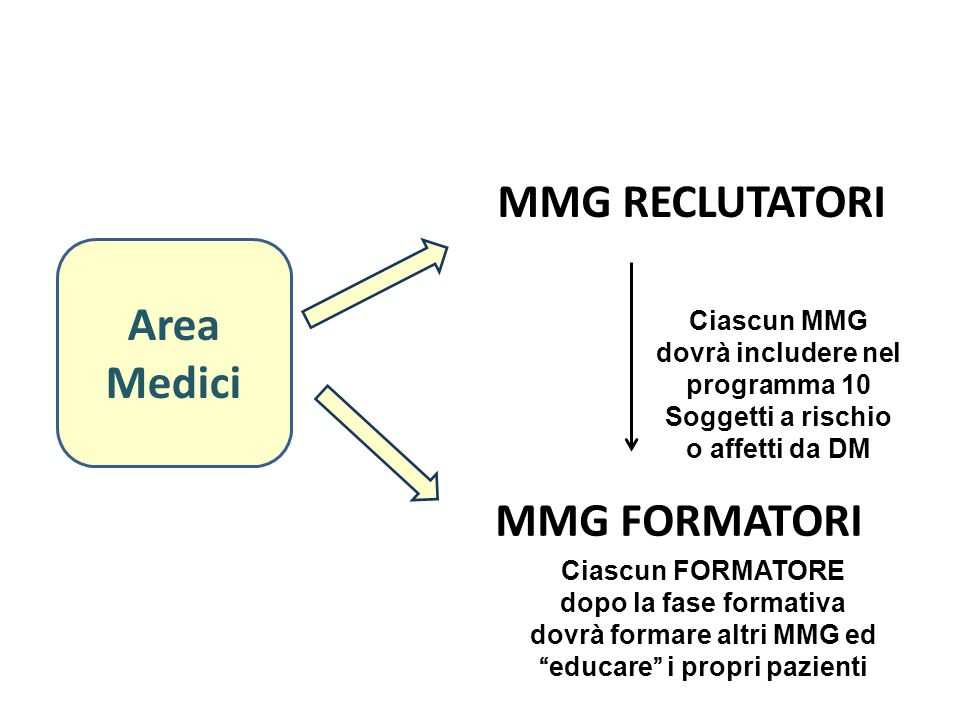 MMG RECLUTATORI Area Medici MMG FORMATORI