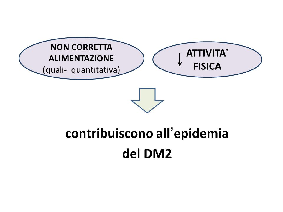 contribuiscono all'epidemia del DM2