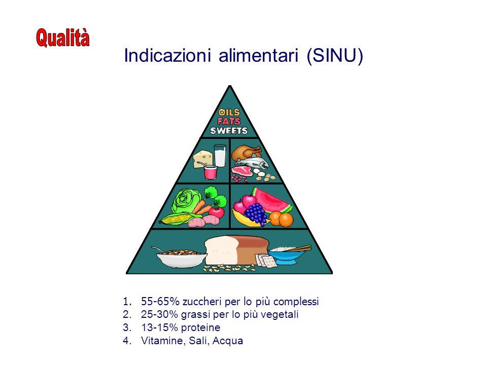 Indicazioni alimentari (SINU)