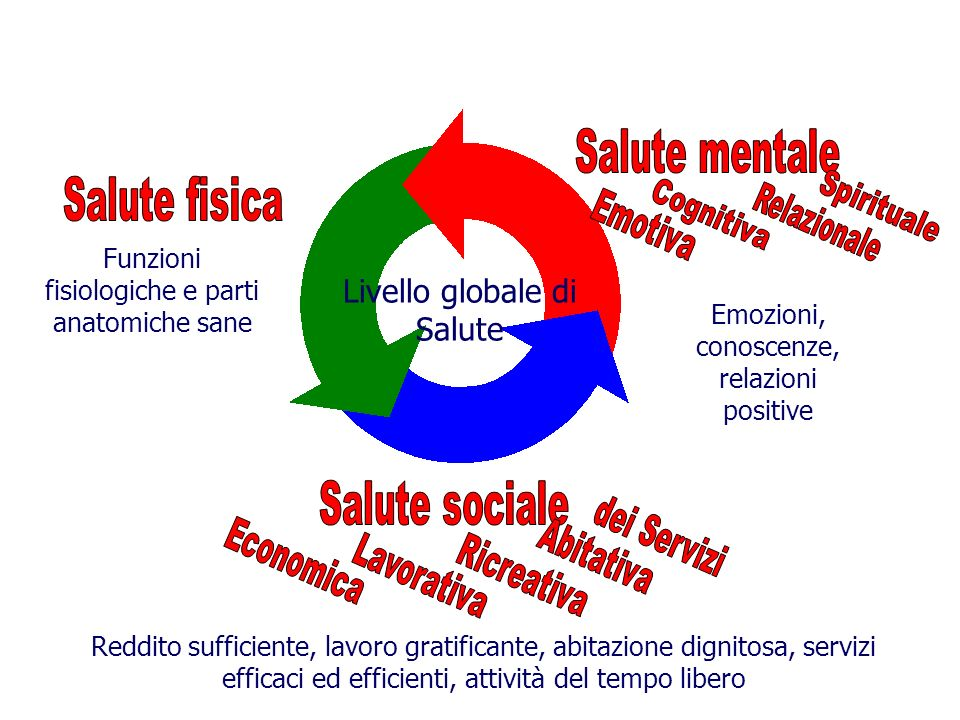 Livello globale di Salute Salute mentale