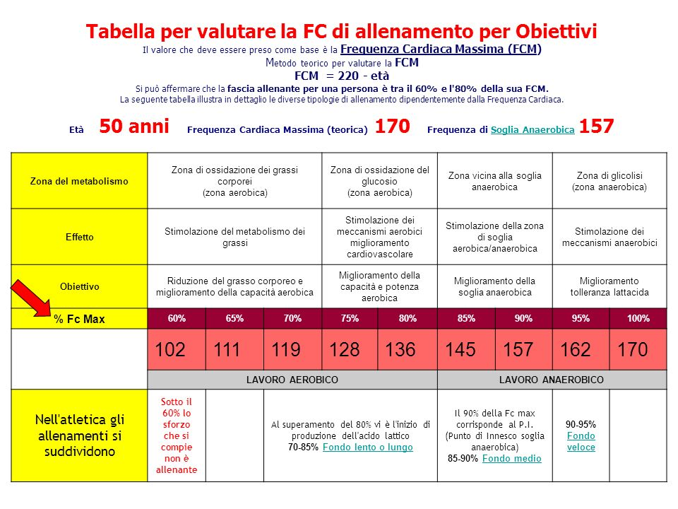 Tabella per valutare la FC di allenamento per Obiettivi