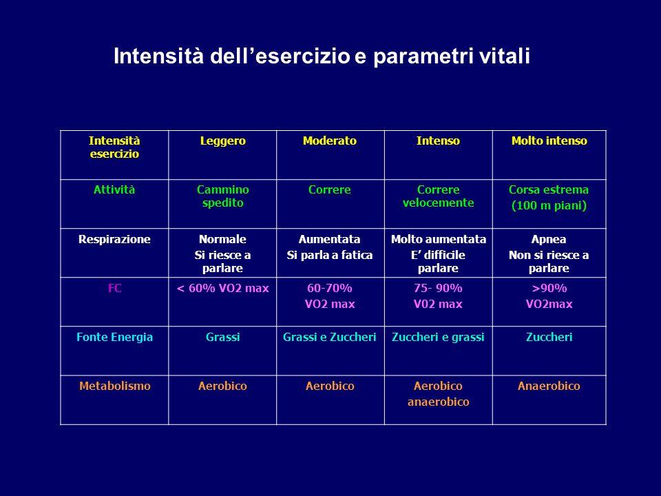Intensità dell'esercizio e parametri vitali