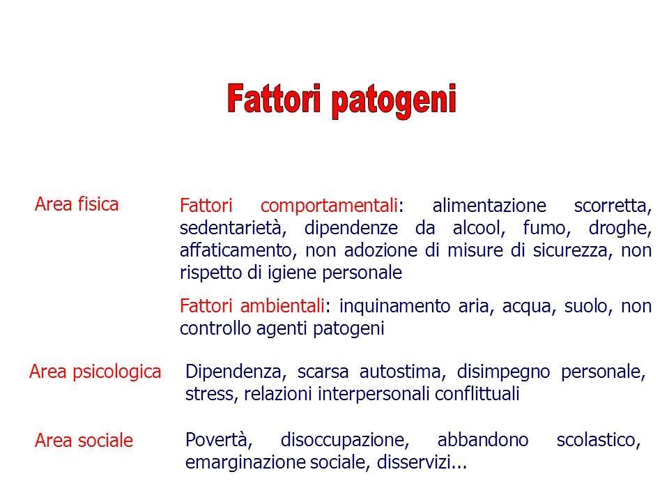 Fattori patogeni Area fisica