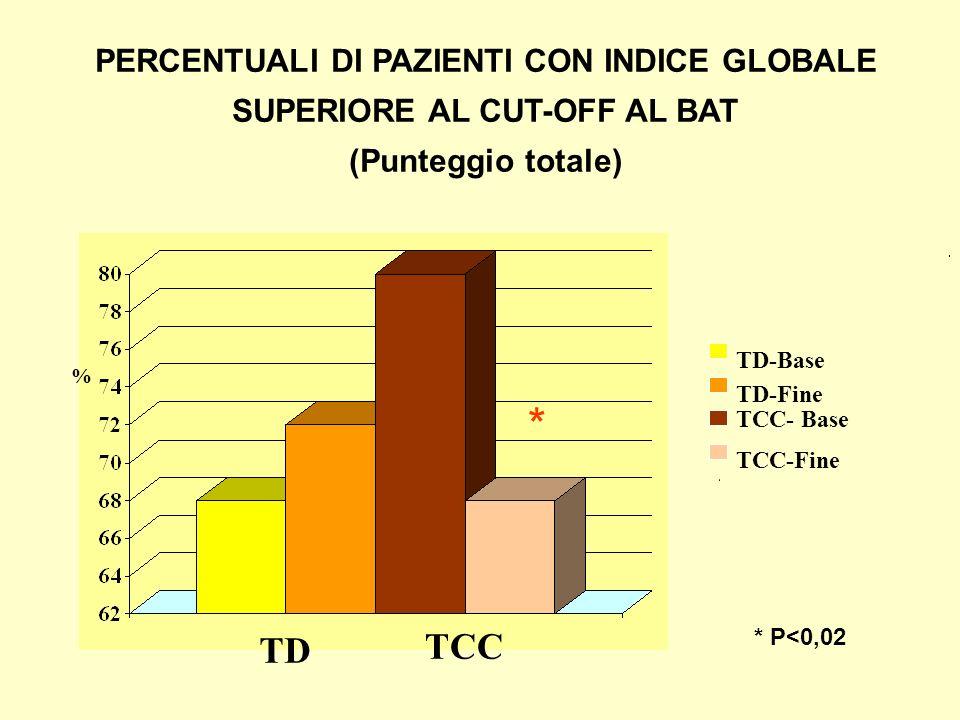 PERCENTUALI DI PAZIENTI CON INDICE GLOBALE SUPERIORE AL CUT-OFF AL BAT (Punteggio totale)
