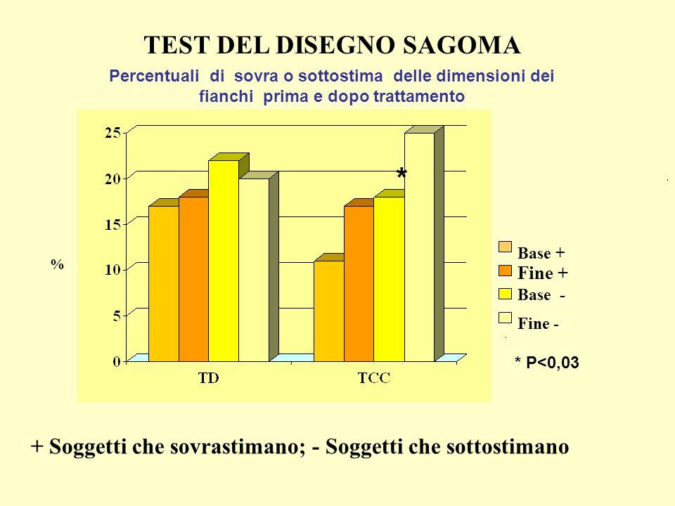 TEST DEL DISEGNO SAGOMA