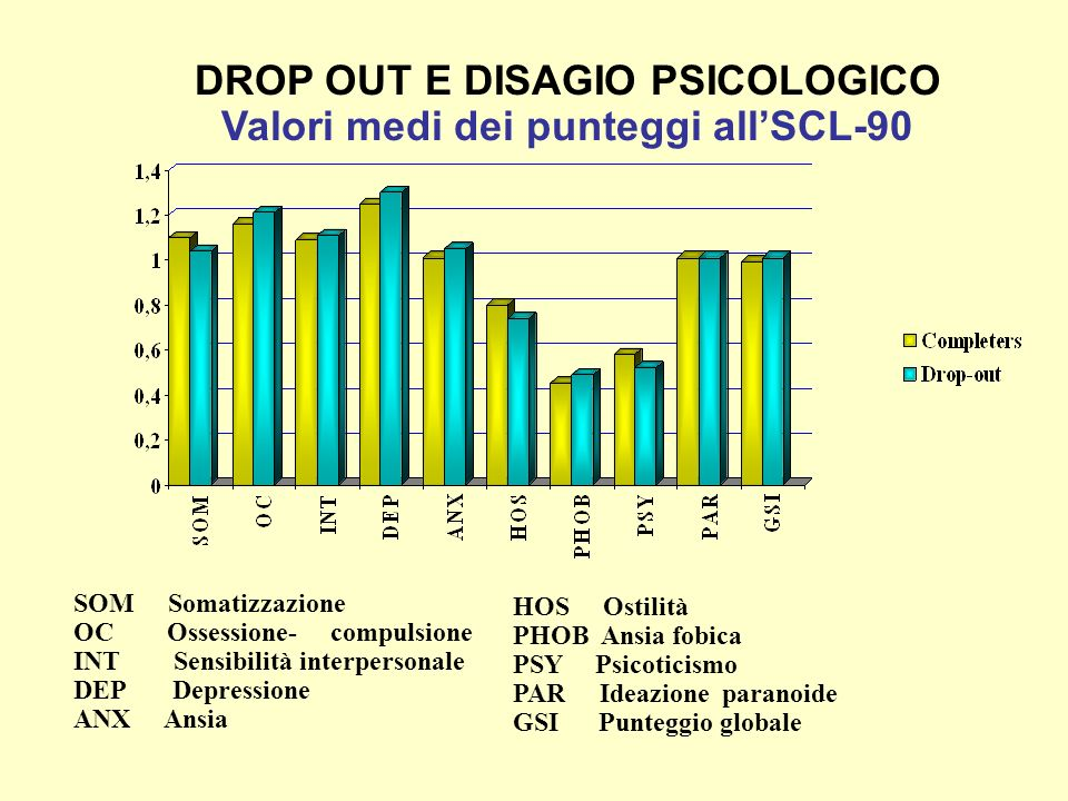 DROP OUT E DISAGIO PSICOLOGICO Valori medi dei punteggi all'SCL-90