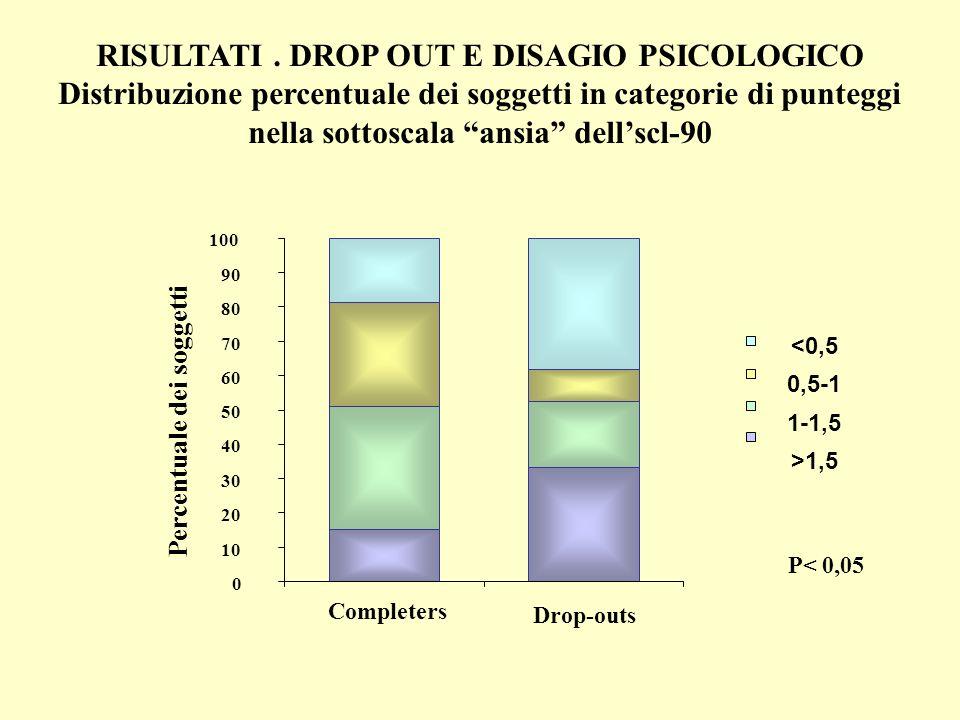 RISULTATI . DROP OUT E DISAGIO PSICOLOGICO Distribuzione percentuale dei soggetti in categorie di punteggi nella sottoscala ansia dell'scl-90