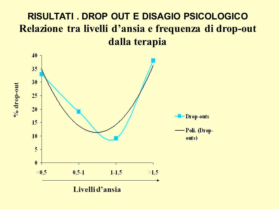 Relazione tra livelli d'ansia e frequenza di drop-out dalla terapia