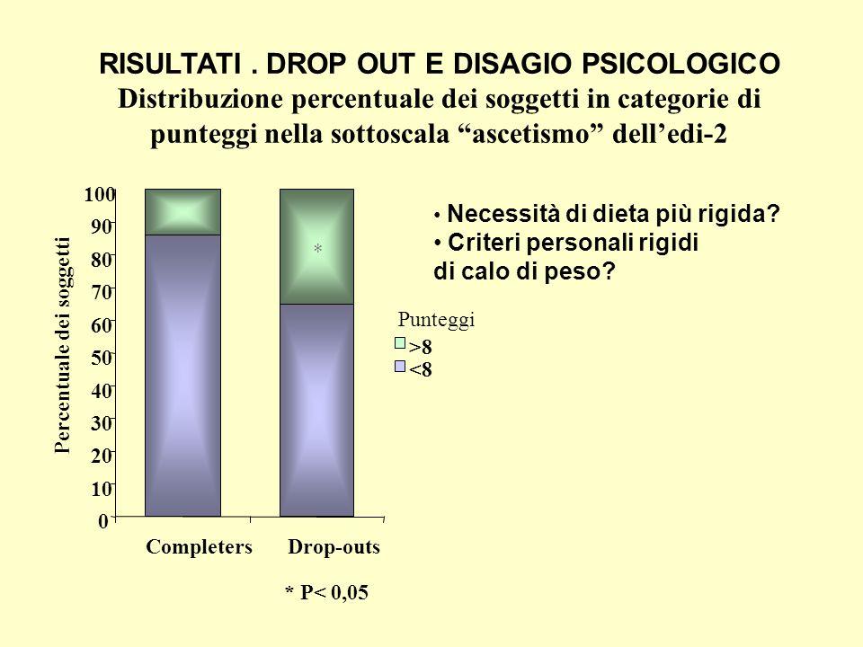 RISULTATI . DROP OUT E DISAGIO PSICOLOGICO