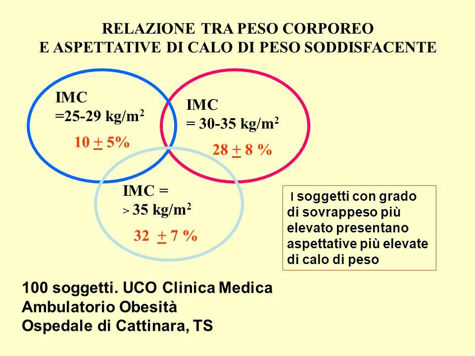 100 soggetti. UCO Clinica Medica Ambulatorio Obesità