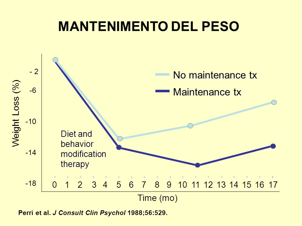MANTENIMENTO DEL PESO No maintenance tx Maintenance tx Weight Loss (%)