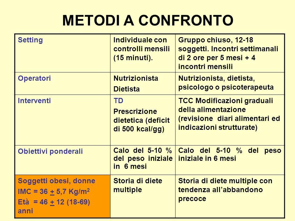 METODI A CONFRONTO Setting