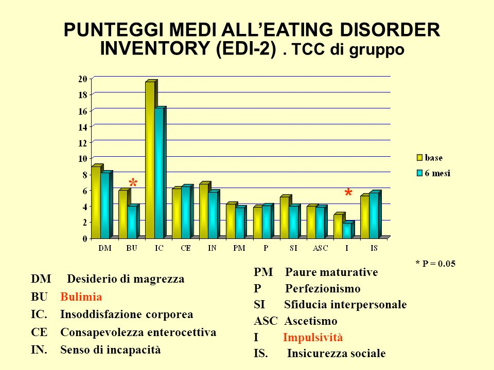 PUNTEGGI MEDI ALL'EATING DISORDER INVENTORY (EDI-2) . TCC di gruppo