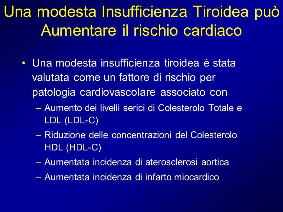 Una modesta Insufficienza Tiroidea può Aumentare il rischio cardiaco