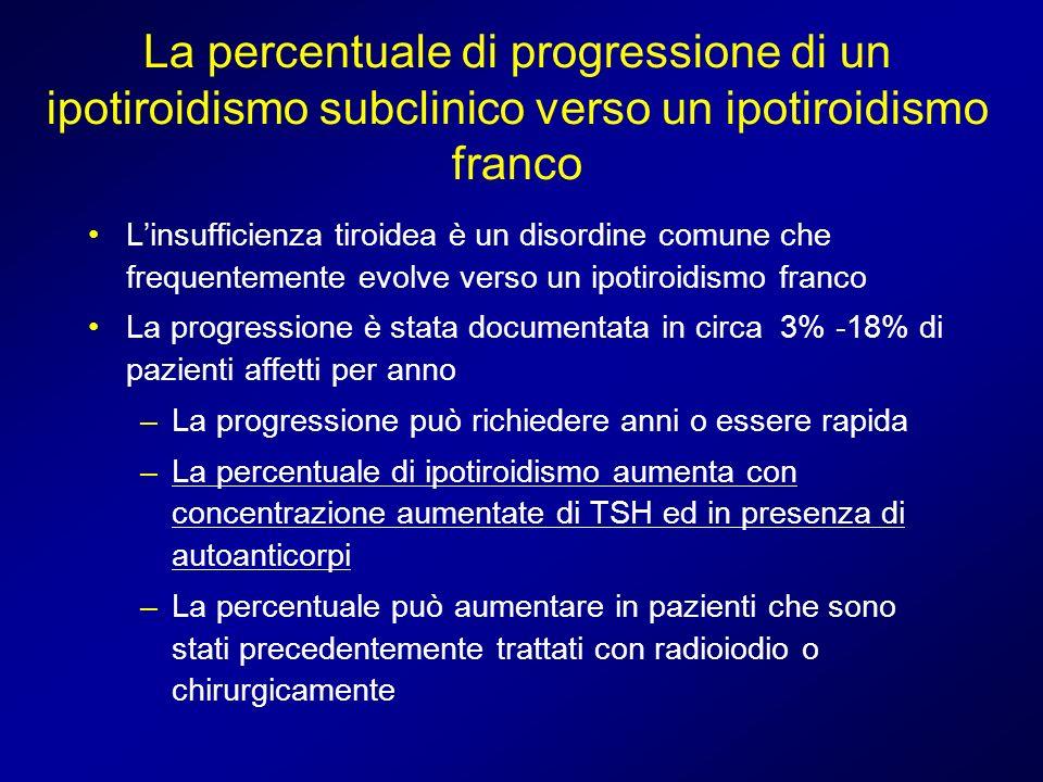 La percentuale di progressione di un ipotiroidismo subclinico verso un ipotiroidismo franco