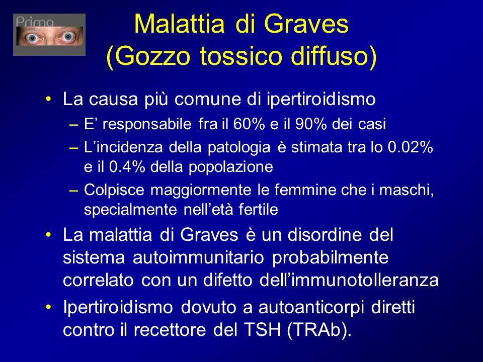 Malattia di Graves (Gozzo tossico diffuso)