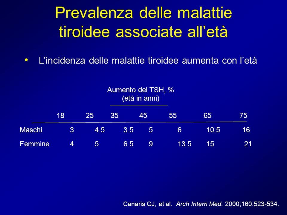 Prevalenza delle malattie tiroidee associate all'età