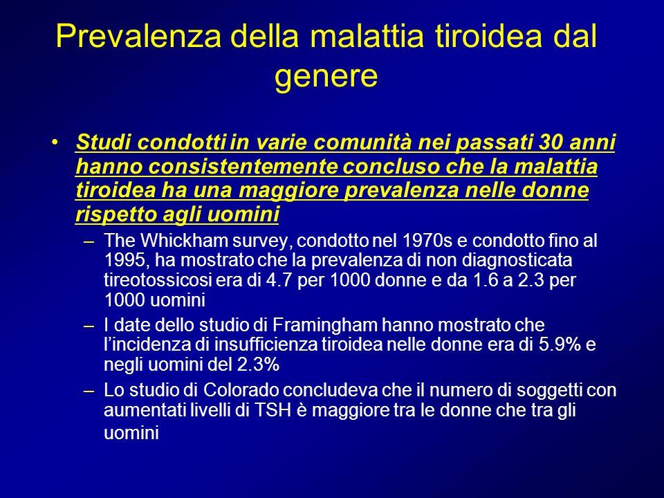 Prevalenza della malattia tiroidea dal genere