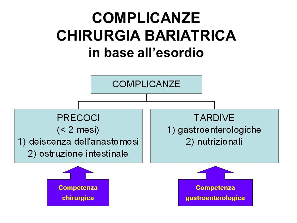 COMPLICANZE CHIRURGIA BARIATRICA in base all'esordio
