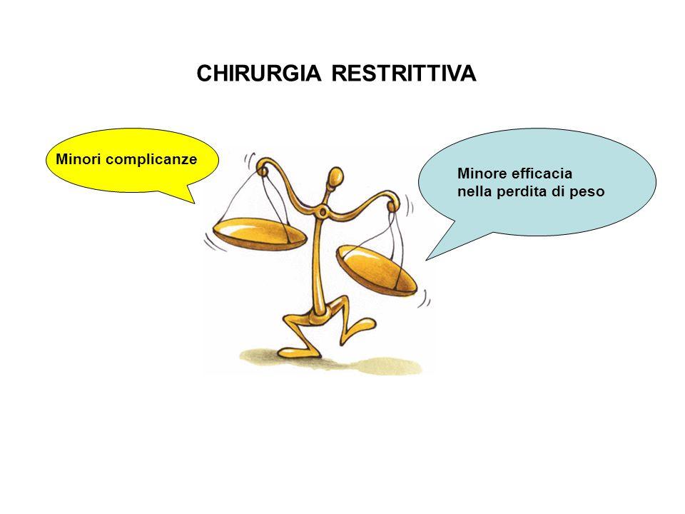 CHIRURGIA RESTRITTIVA