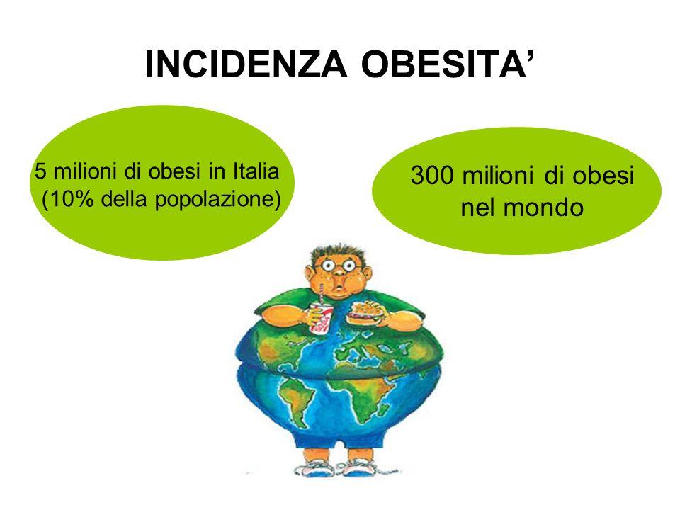 INCIDENZA OBESITA' 300 milioni di obesi nel mondo