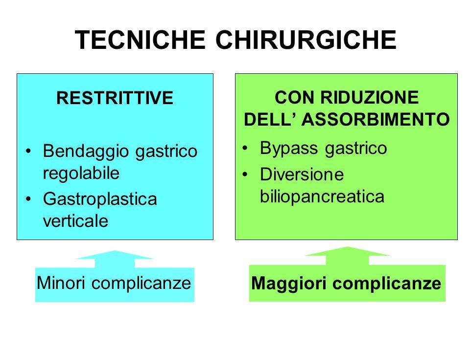 TECNICHE CHIRURGICHE RESTRITTIVE CON RIDUZIONE DELL' ASSORBIMENTO