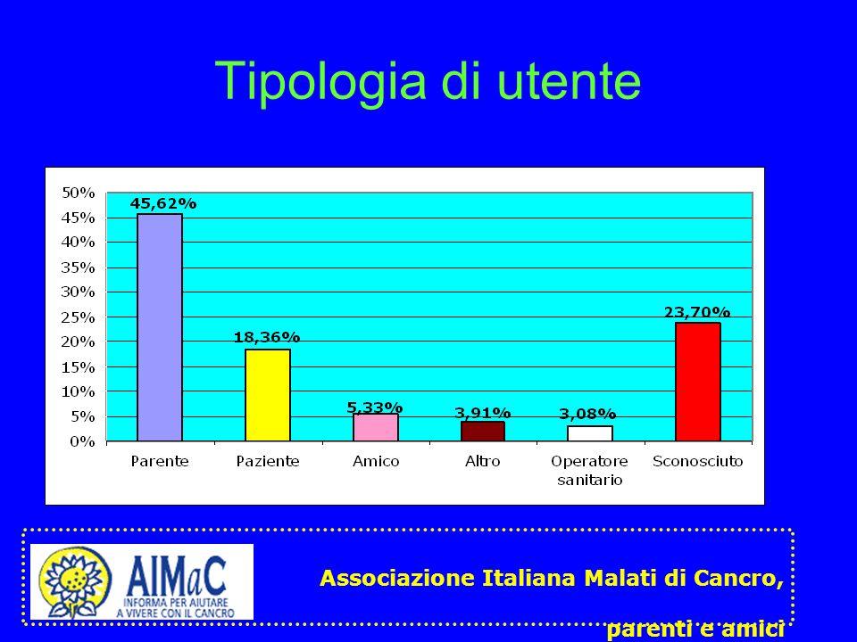 Tipologia di utente Associazione Italiana Malati di Cancro,