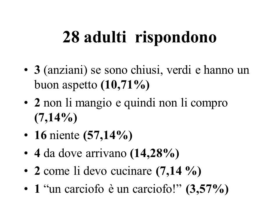 28 adulti rispondono 3 (anziani) se sono chiusi, verdi e hanno un buon aspetto (10,71%) 2 non li mangio e quindi non li compro (7,14%)