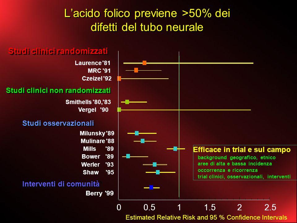 L'acido folico previene >50% dei difetti del tubo neurale