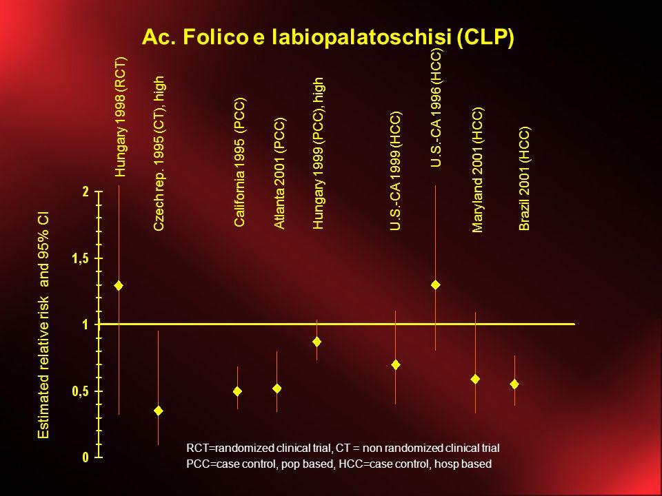 Ac. Folico e labiopalatoschisi (CLP)
