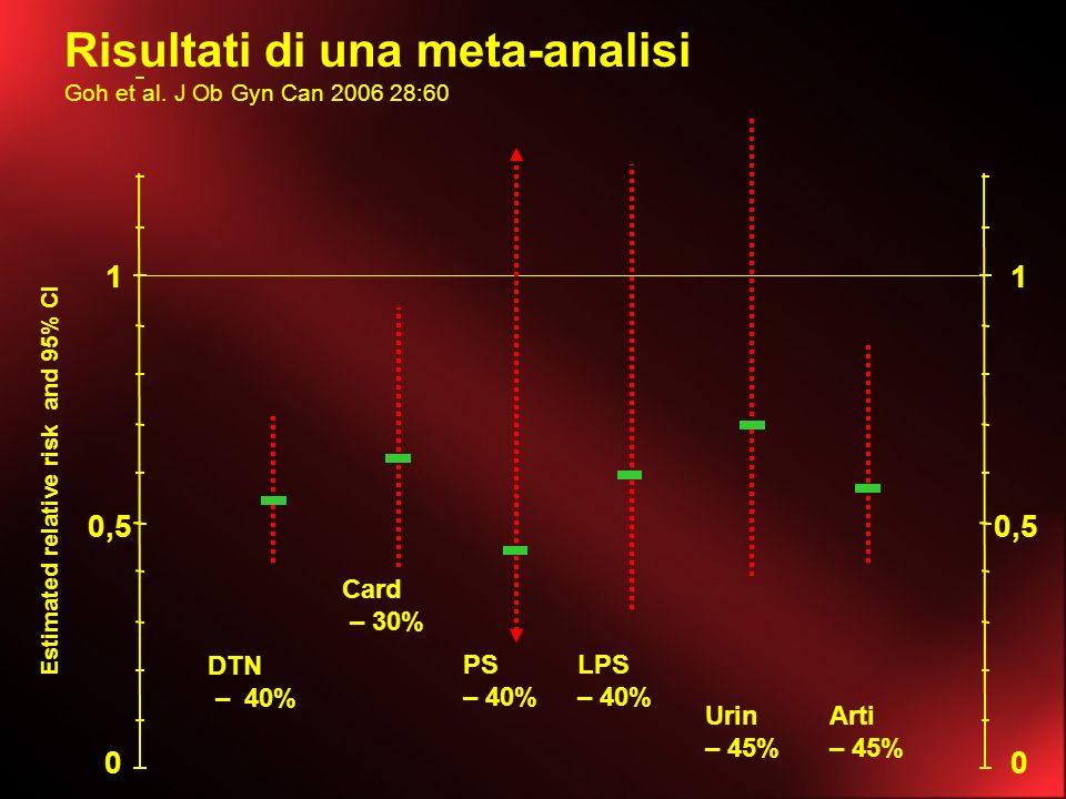 Risultati di una meta-analisi Goh et al. J Ob Gyn Can 2006 28:60