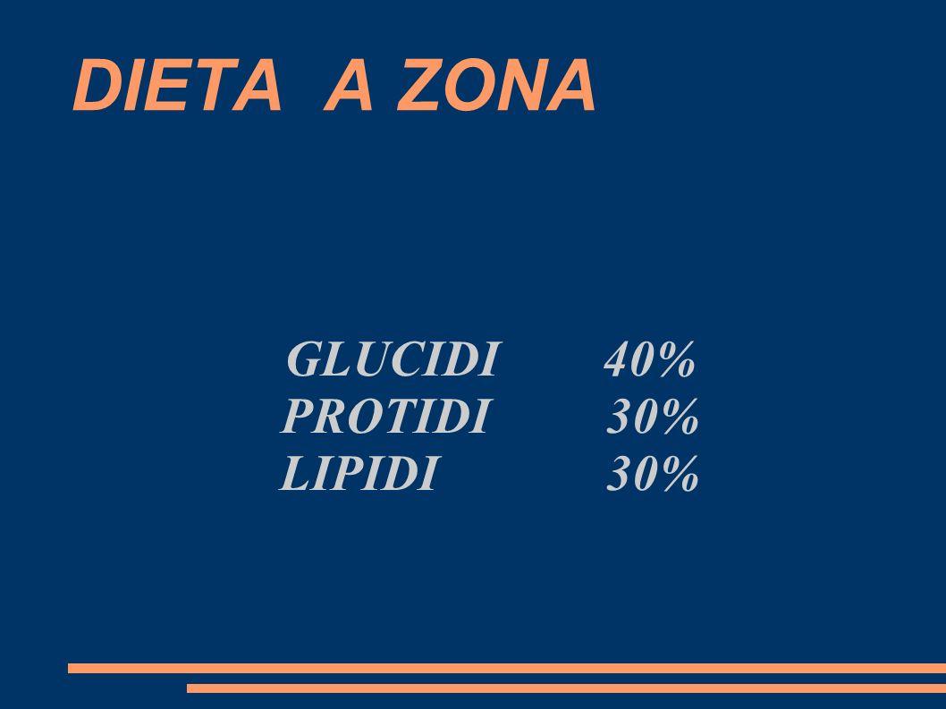 GLUCIDI 40% PROTIDI 30% LIPIDI 30%