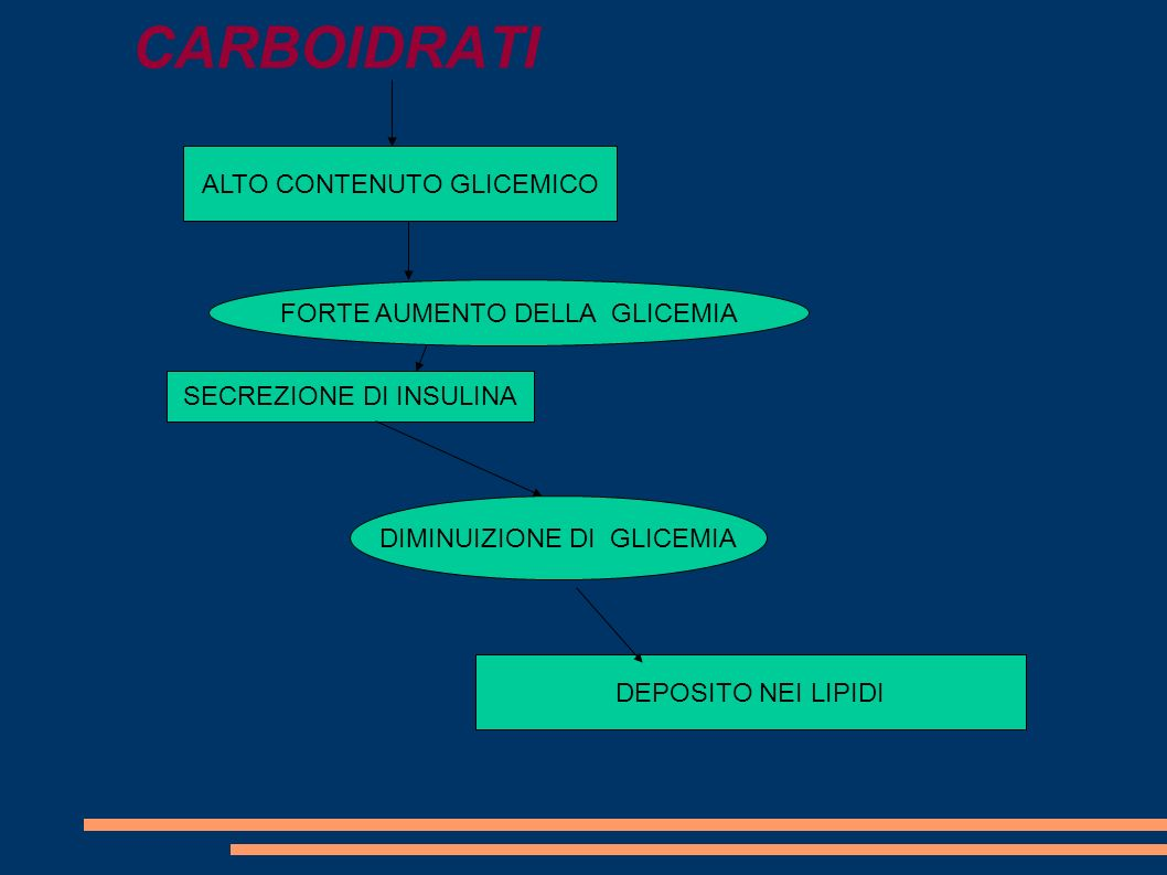 CARBOIDRATI ALTO CONTENUTO GLICEMICO FORTE AUMENTO DELLA GLICEMIA
