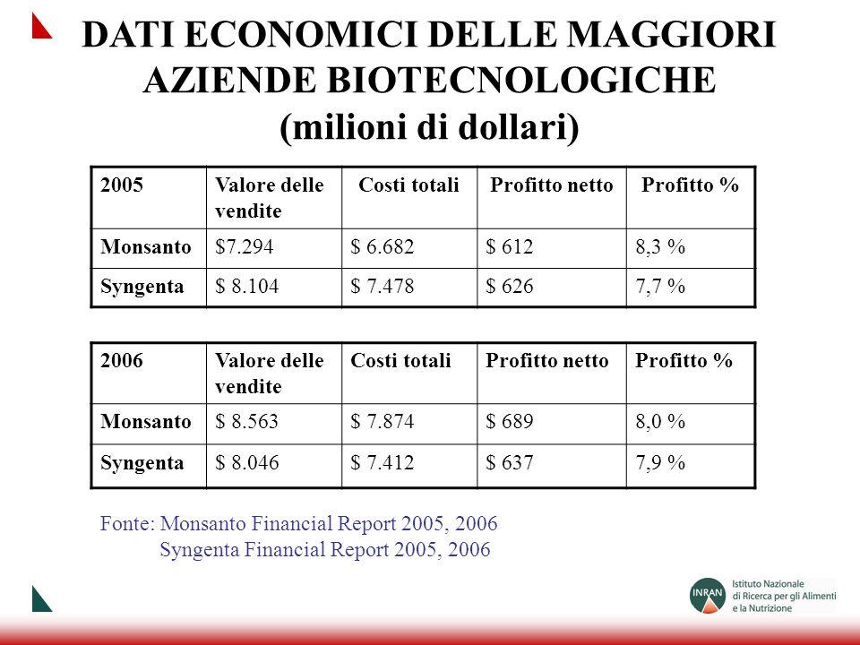 DATI ECONOMICI DELLE MAGGIORI AZIENDE BIOTECNOLOGICHE (milioni di dollari)