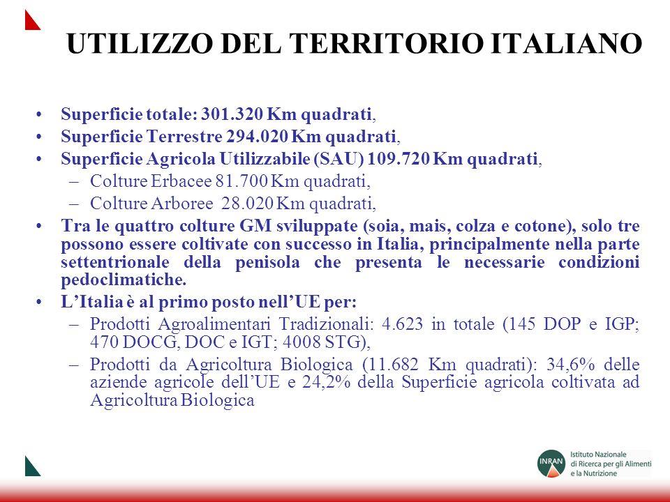 UTILIZZO DEL TERRITORIO ITALIANO