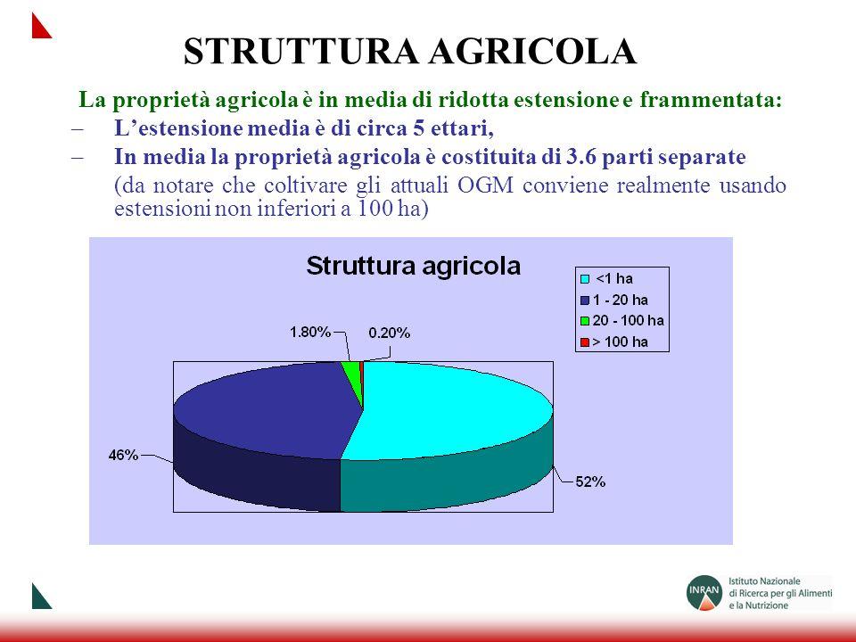 STRUTTURA AGRICOLA La proprietà agricola è in media di ridotta estensione e frammentata: L'estensione media è di circa 5 ettari,