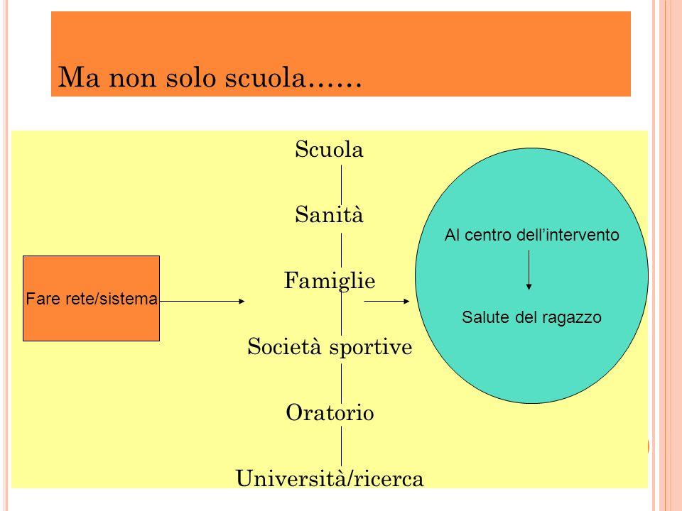 Scuola Sanità Famiglie Società sportive Oratorio Università/ricerca