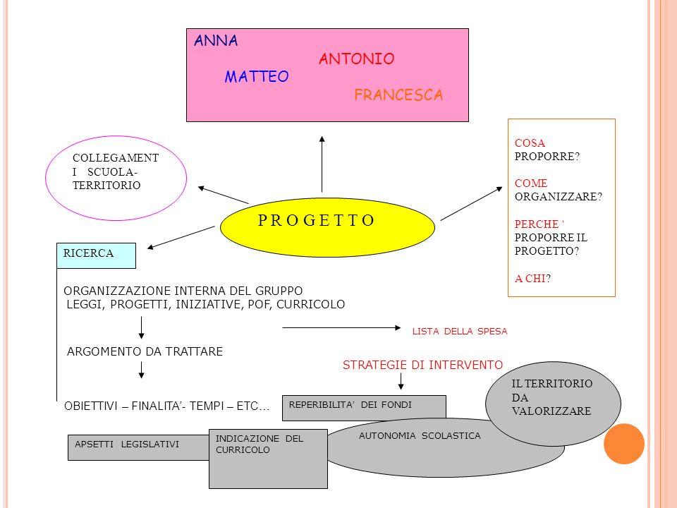P R O G E T T O ANNA ANTONIO MATTEO FRANCESCA COSA PROPORRE