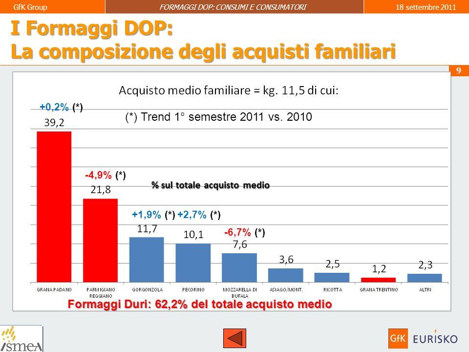 Formaggi Duri: 62,2% del totale acquisto medio