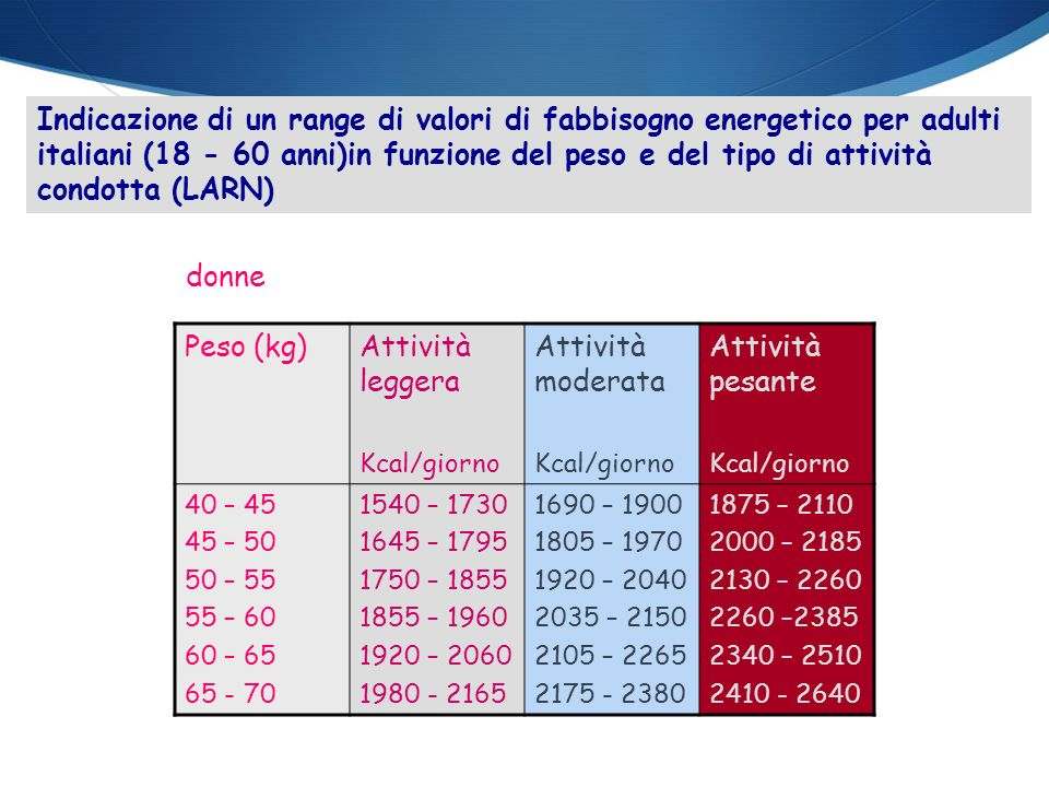 Indicazione di un range di valori di fabbisogno energetico per adulti italiani (18 - 60 anni)in funzione del peso e del tipo di attività condotta (LARN)