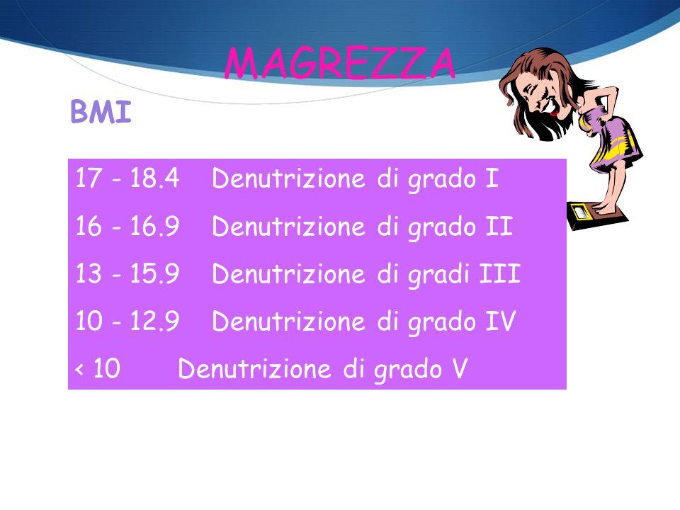 MAGREZZA BMI 17 - 18.4 Denutrizione di grado I