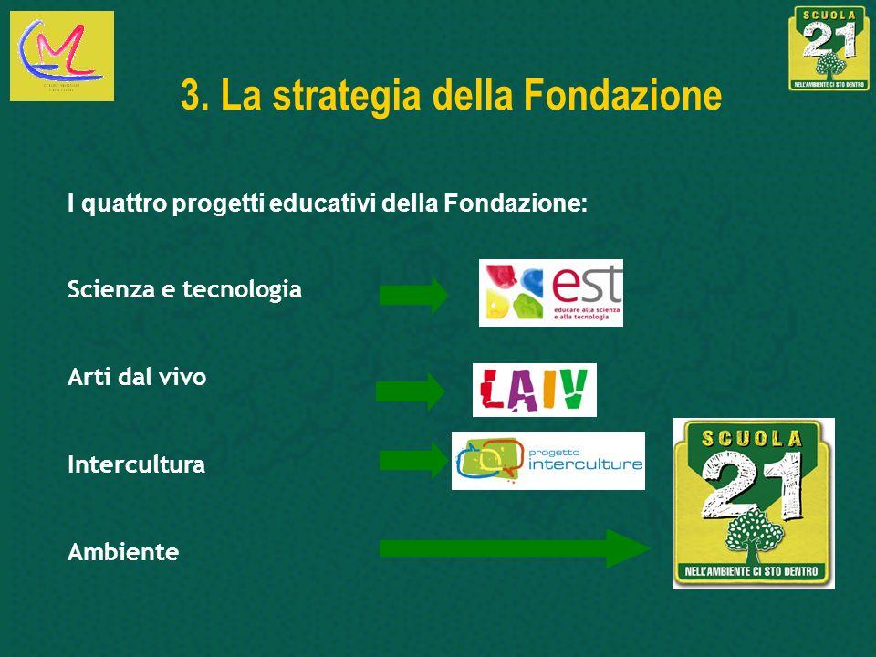 3. La strategia della Fondazione