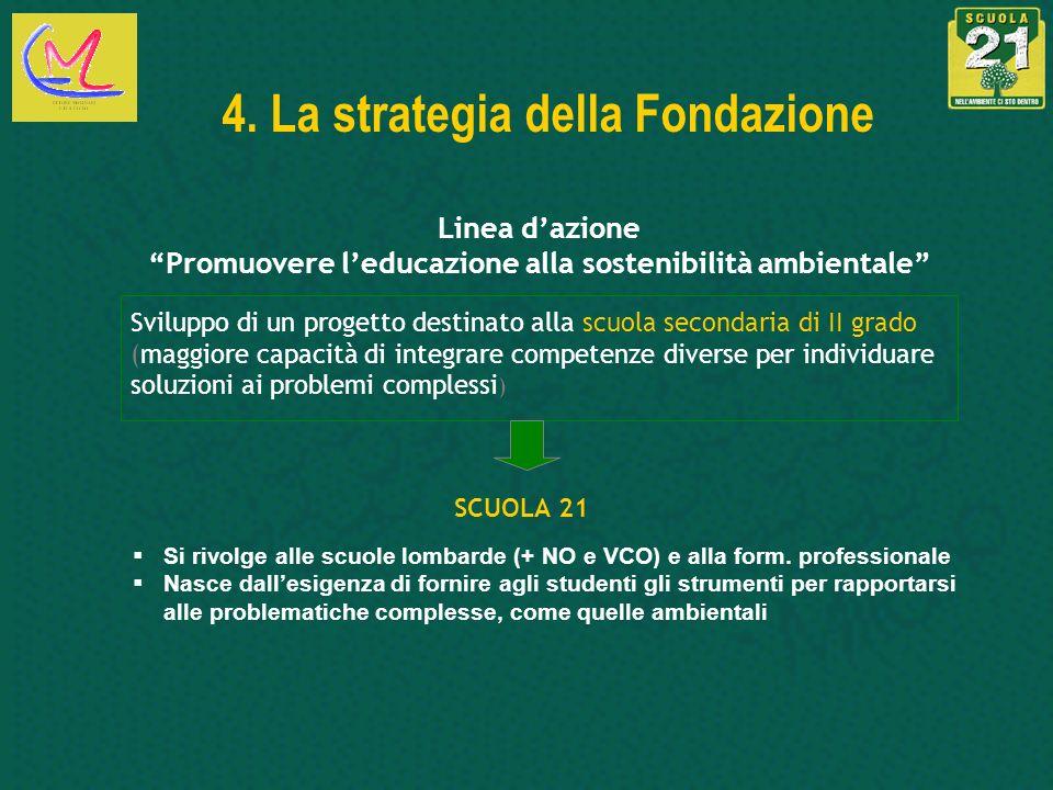 4. La strategia della Fondazione