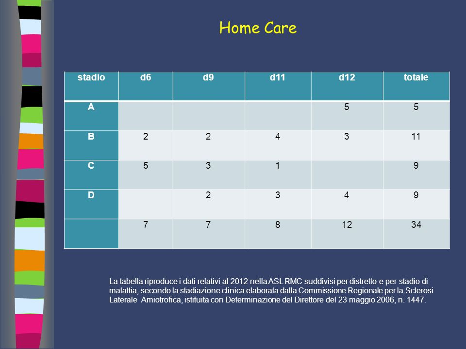 Home Care i stadio d6 d9 d11 d12 totale A 5 B 2 4 3 11 C 1 9 D 7 8 12