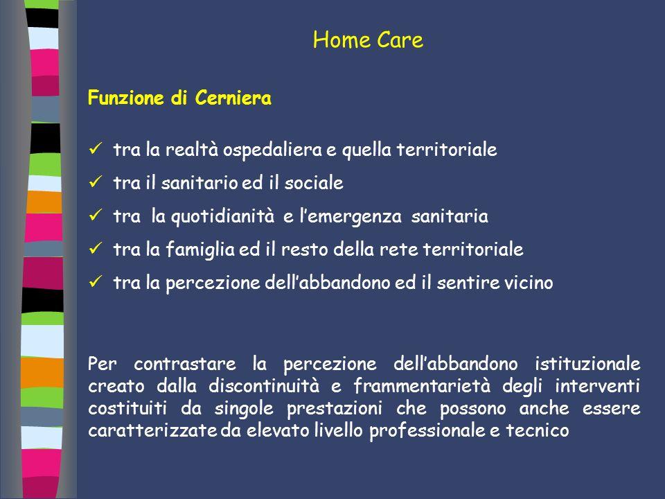 Home Care Funzione di Cerniera